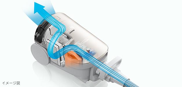 1ナノテク 高捕じんプレミアム衛生フィルター(GP-2000FS) 2アレルオフフィルター 3高気密モーターケース 4高集じんフィルター 5抗菌フィルター