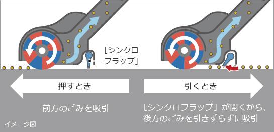 押すとき 前方のごみを吸引 引くとき [シンクロフラップ]が開くから、後方のごみを引きずらずに吸引