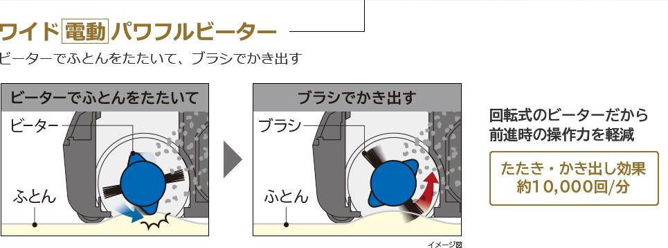 ワイド電動パワフルヒーター ビーターでふとんをたたいて、ブラシでかき出す