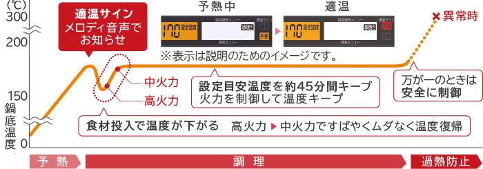適温調理は鍋底温度が下がってもすばやく設定した目安温度に復帰