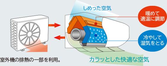 室外機の排熱の一部を利用。 しめった空気 カラッとした快適な空気 暖めて適温に調節 冷やして湿気をとる