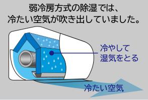 弱冷房方式の除湿では、冷たい空気が吹き出していました。 冷たい空気 冷やして湿気をとる