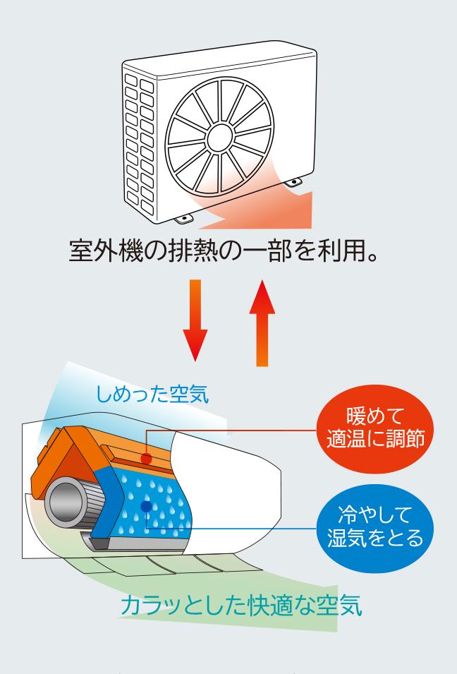 特長カラッと除湿健康冷房涼快 住宅設備用エアコン 日立