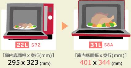 Hình: So sánh MRO-S7X và MRO-S8X