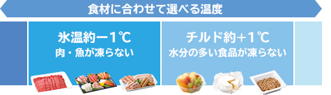 Nhiệt độ có thể được lựa chọn theo thực phẩm