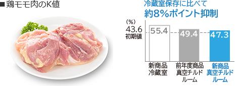 K giá trị của thịt gà đào
