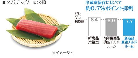 Giá trị của cá ngừ K