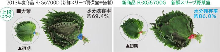 Tỷ lệ dư lượng ẩm 69.4% Tỷ lệ dư lượng ẩm 86.0%