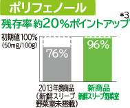 Tỷ lệ dư Polyphenol khoảng 20% Điểm lên