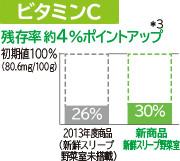 Tỷ lệ dư lượng Vitamin C khoảng 4% Điểm lên