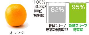 Tỷ lệ còn lại của vitamin C khoảng 13% điểm lên * 3