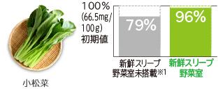 Tăng tỷ lệ sống vitamin C lên khoảng 17% * 3