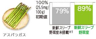 Tỷ lệ sống của vitamin C tăng khoảng 10% * 3