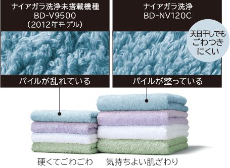 Khăn khô và phơi nắng (100% cotton)